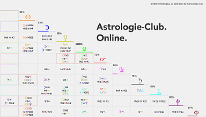 Konstellationen Astroclub Start